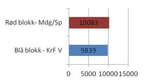 Blokker - minus MdG V Sp og KrF